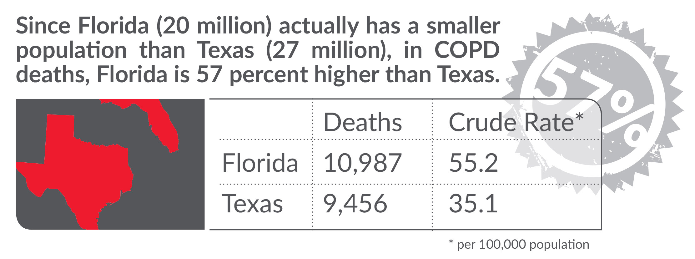 Graph comparing COPD death rates for Texas and Florida
